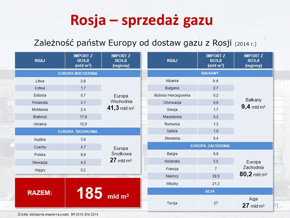 Gaz z Rosji / konsumpcja Import z Rosji kraj – całkowite zapotrzebowanie (%) SK FI EE BY LV LT BA MK MD BG SL XS 90-100% 80-90% 70-80% AT DE TR PL BE CZ GR HU 60-70% 50-60% 40-50% IT HR UA FR RO NL CH IE GB ESPT NO SE DK AL 30-40% 20-30% 10-20% 0-10%