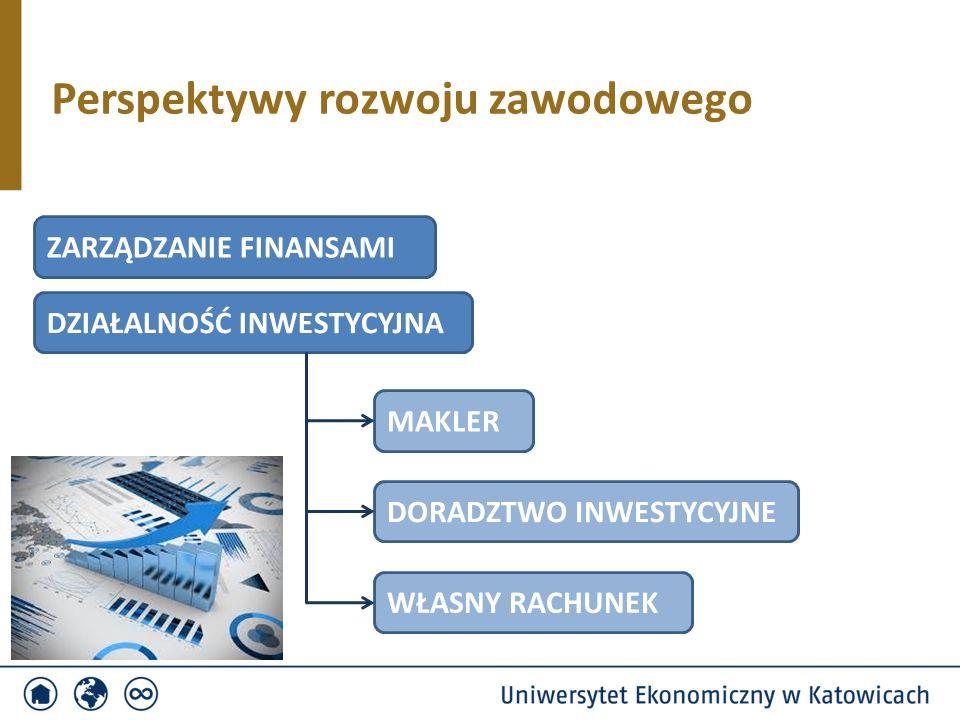 Perspektywy rozwoju zawodowego ZARZĄDZANIE FINANSAMI DZIAŁALNOŚĆ INWESTYCYJNA MAKLER DORADZTWO INWESTYCYJNE WŁASNY RACHUNEK