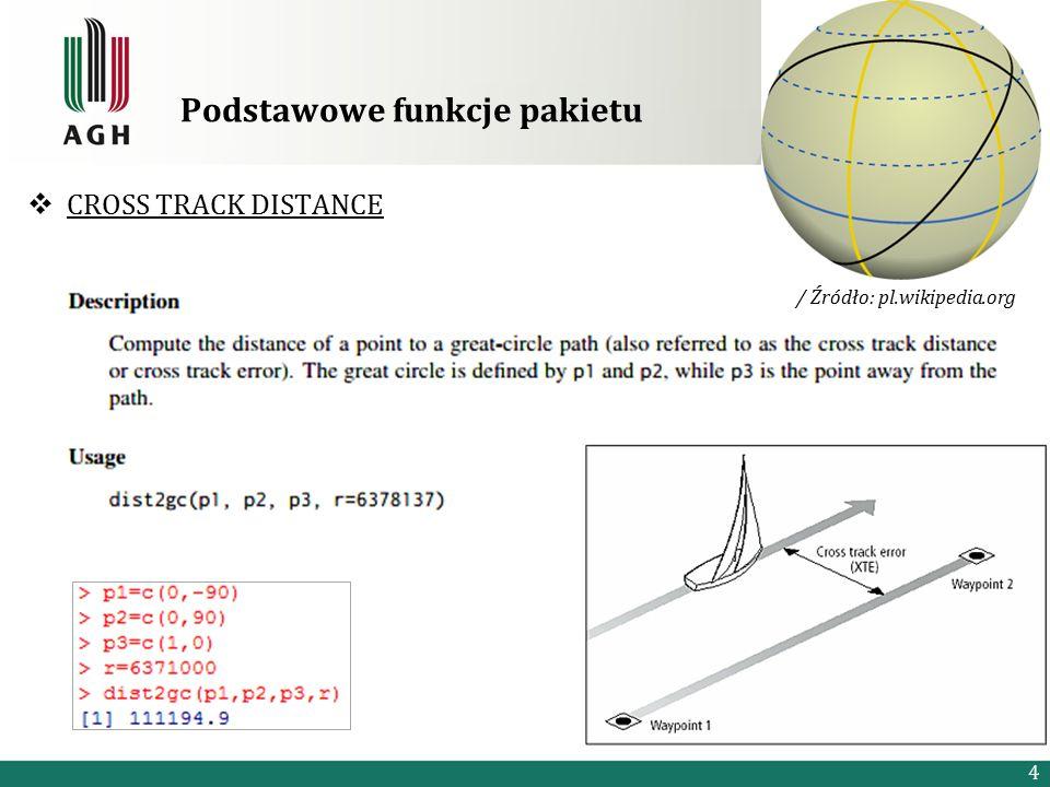 Podstawowe funkcje pakietu  CROSS TRACK DISTANCE 4 / Źródło: pl.wikipedia.org