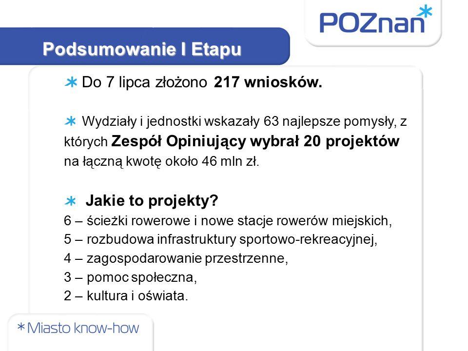 Podsumowanie I Etapu Do 7 lipca złożono 217 wniosków.