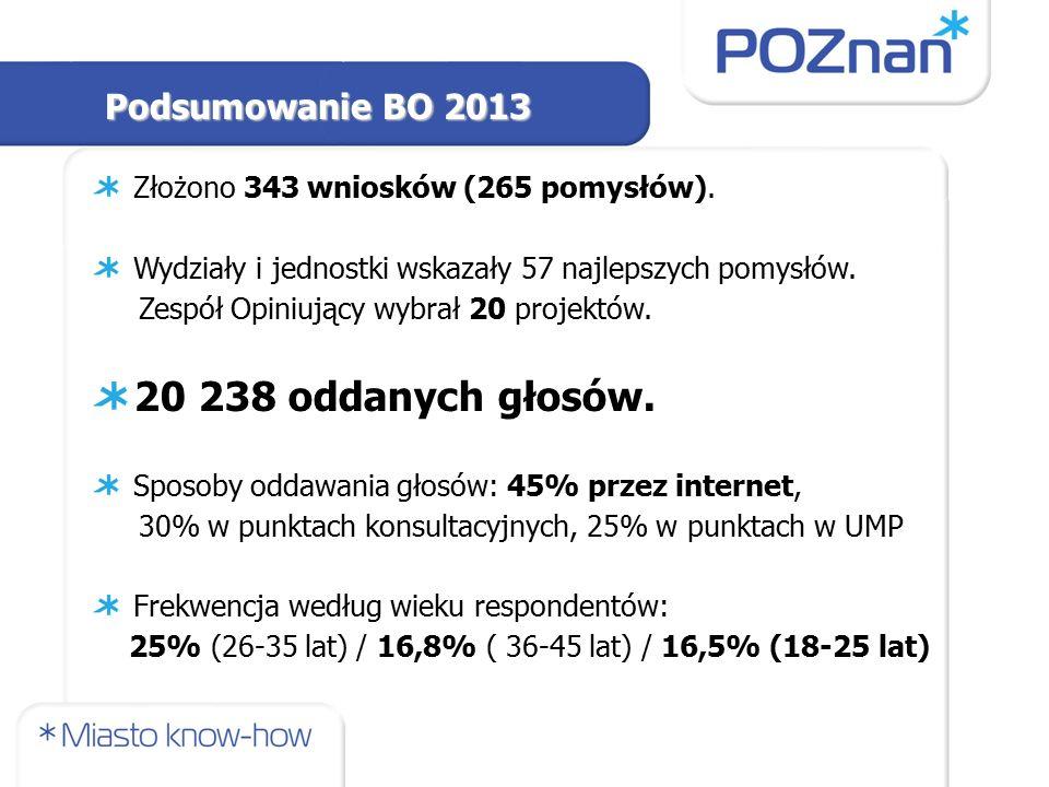 Podsumowanie BO 2013 Złożono 343 wniosków (265 pomysłów).