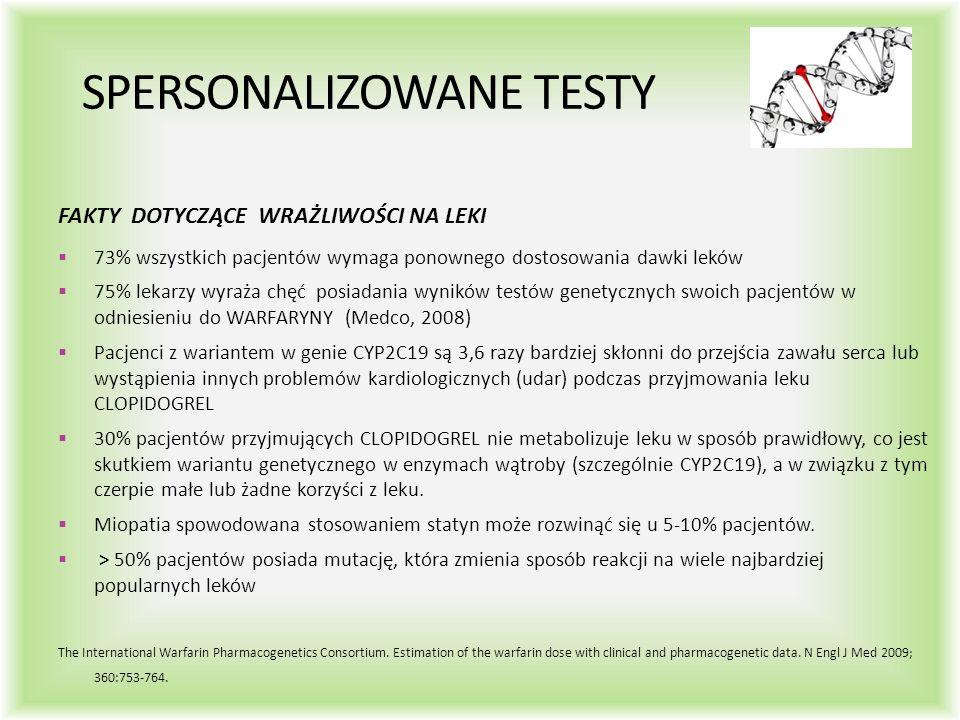 SPERSONALIZOWANE TESTY FAKTY DOTYCZĄCE WRAŻLIWOŚCI NA LEKI  73% wszystkich pacjentów wymaga ponownego dostosowania dawki leków  75% lekarzy wyraża chęć posiadania wyników testów genetycznych swoich pacjentów w odniesieniu do WARFARYNY (Medco, 2008)  Pacjenci z wariantem w genie CYP2C19 są 3,6 razy bardziej skłonni do przejścia zawału serca lub wystąpienia innych problemów kardiologicznych (udar) podczas przyjmowania leku CLOPIDOGREL  30% pacjentów przyjmujących CLOPIDOGREL nie metabolizuje leku w sposób prawidłowy, co jest skutkiem wariantu genetycznego w enzymach wątroby (szczególnie CYP2C19), a w związku z tym czerpie małe lub żadne korzyści z leku.
