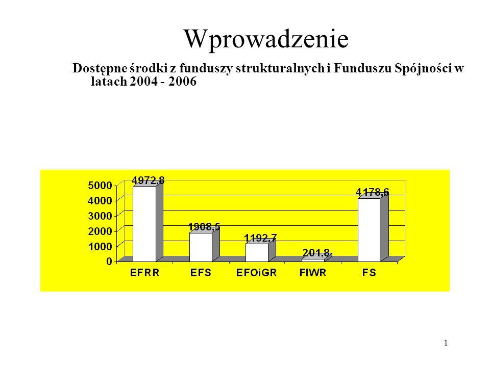 1 Wprowadzenie Dostępne środki z funduszy strukturalnych i Funduszu Spójności w latach 2004 - 2006