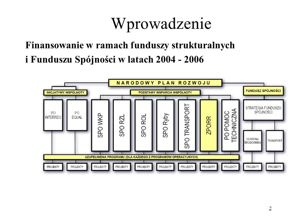 2 Wprowadzenie Finansowanie w ramach funduszy strukturalnych i Funduszu Spójności w latach 2004 - 2006