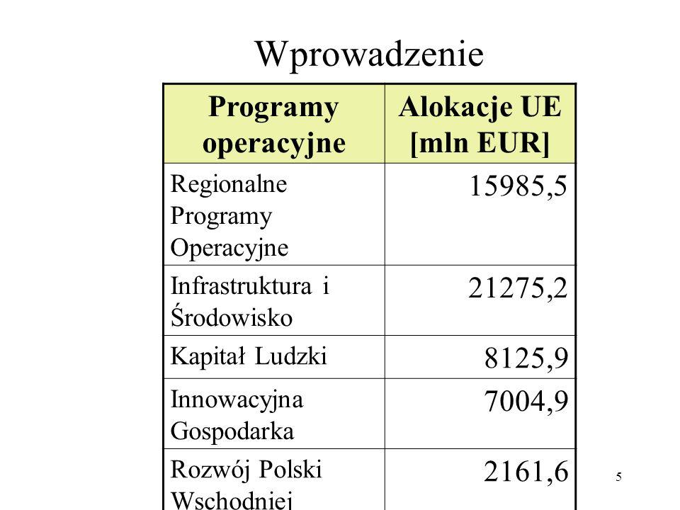 5 Wprowadzenie Programy operacyjne Alokacje UE [mln EUR] Regionalne Programy Operacyjne 15985,5 Infrastruktura i Środowisko 21275,2 Kapitał Ludzki 8125,9 Innowacyjna Gospodarka 7004,9 Rozwój Polski Wschodniej 2161,6 Europejska Współpraca Terytorialna 576,0 Pomoc Techniczna 216,7 Razem55345,8