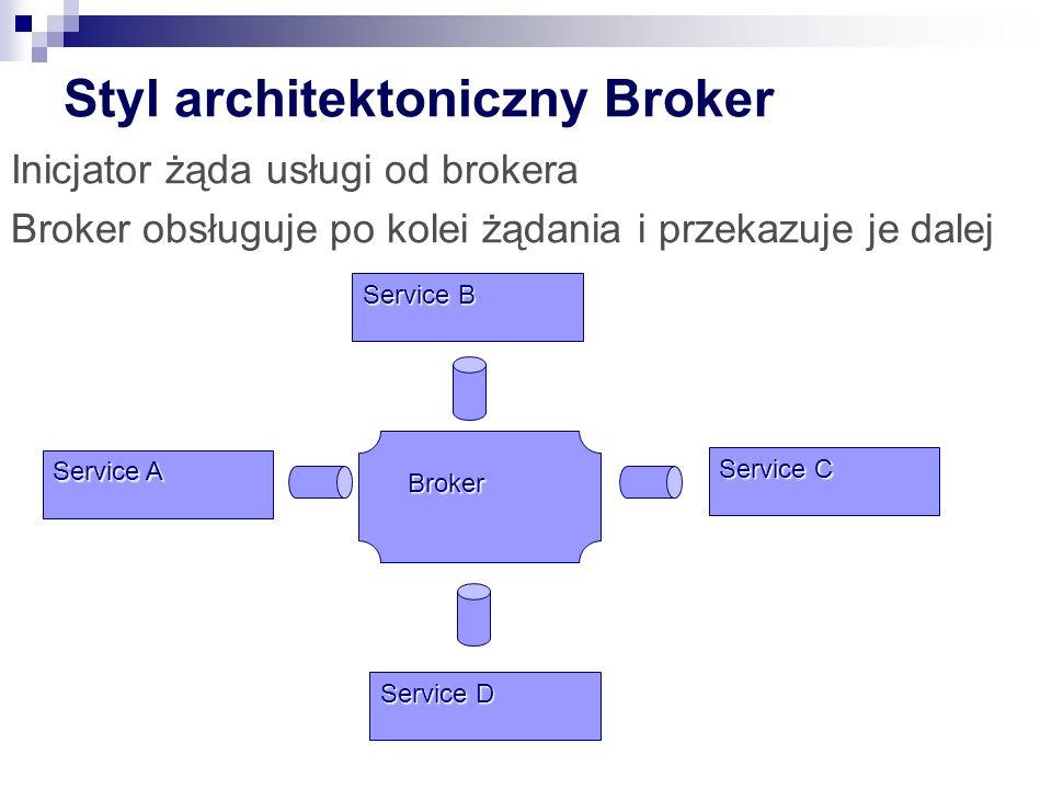 Styl architektoniczny Broker Inicjator żąda usługi od brokera Broker obsługuje po kolei żądania i przekazuje je dalej Service A Service B Service C Service D Broker