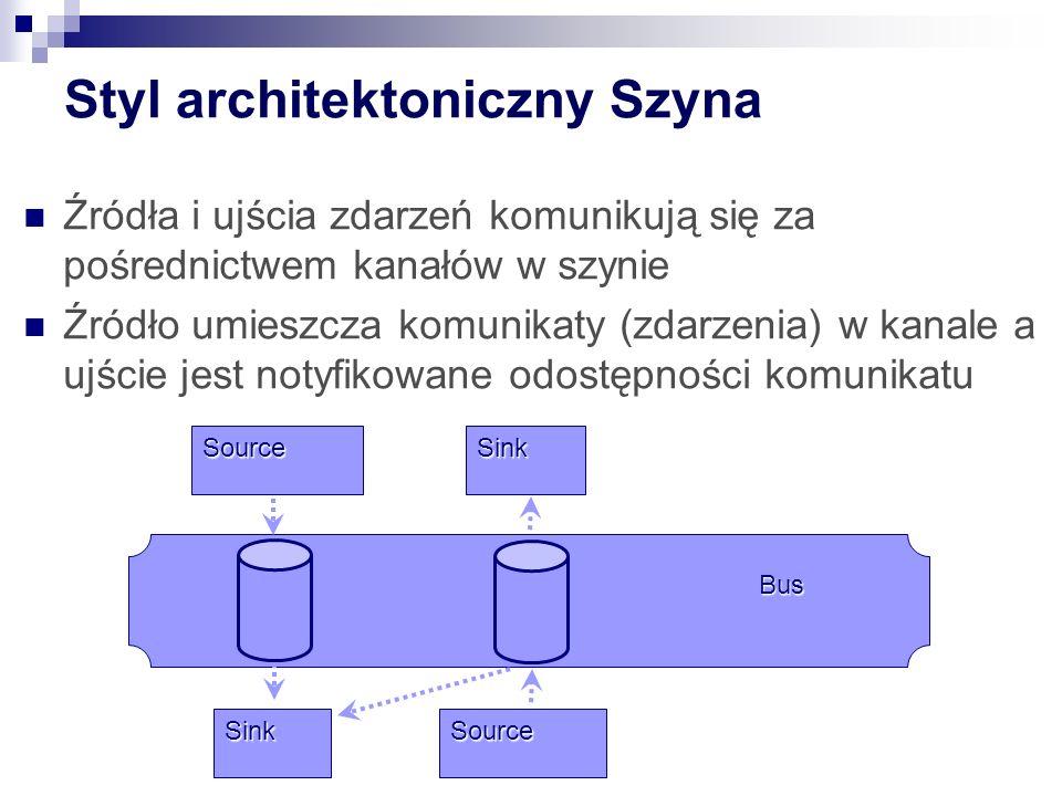 Styl architektoniczny Szyna Sink SourceSink Source Bus Źródła i ujścia zdarzeń komunikują się za pośrednictwem kanałów w szynie Źródło umieszcza komunikaty (zdarzenia) w kanale a ujście jest notyfikowane odostępności komunikatu