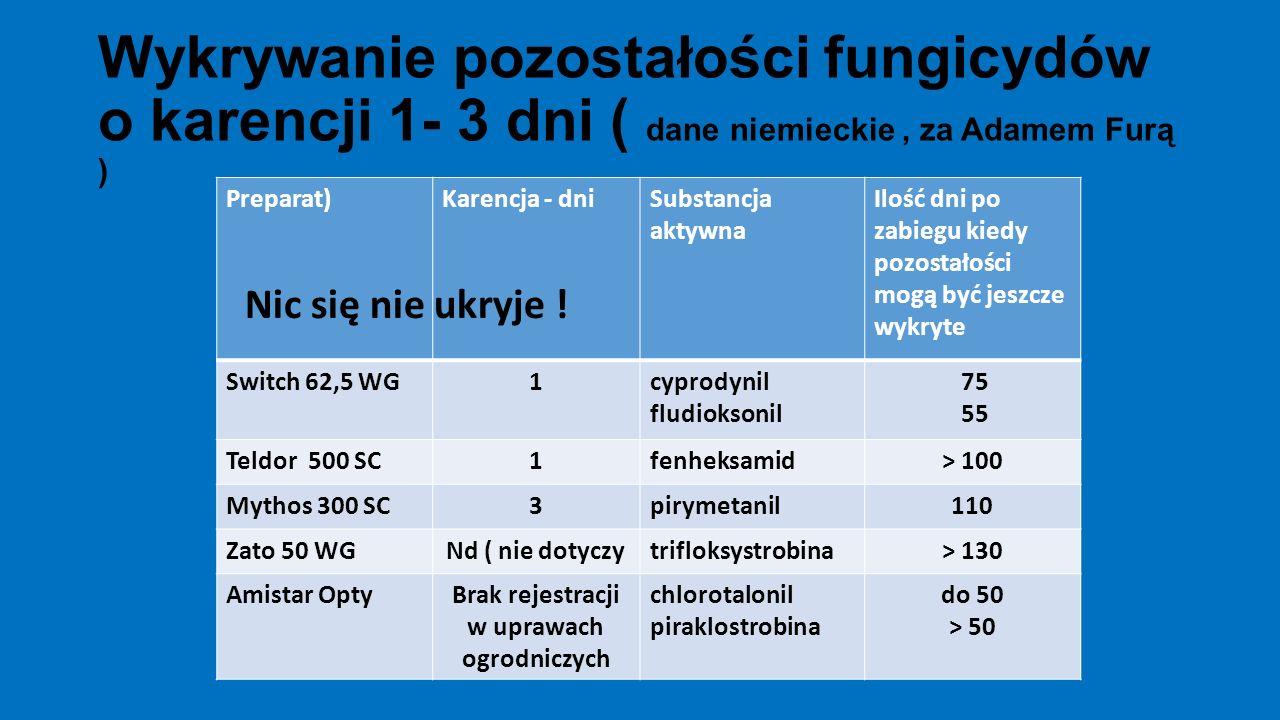 Wykrywanie pozostałości fungicydów o karencji 1- 3 dni ( dane niemieckie, za Adamem Furą ) Preparat)Karencja - dniSubstancja aktywna Ilość dni po zabi