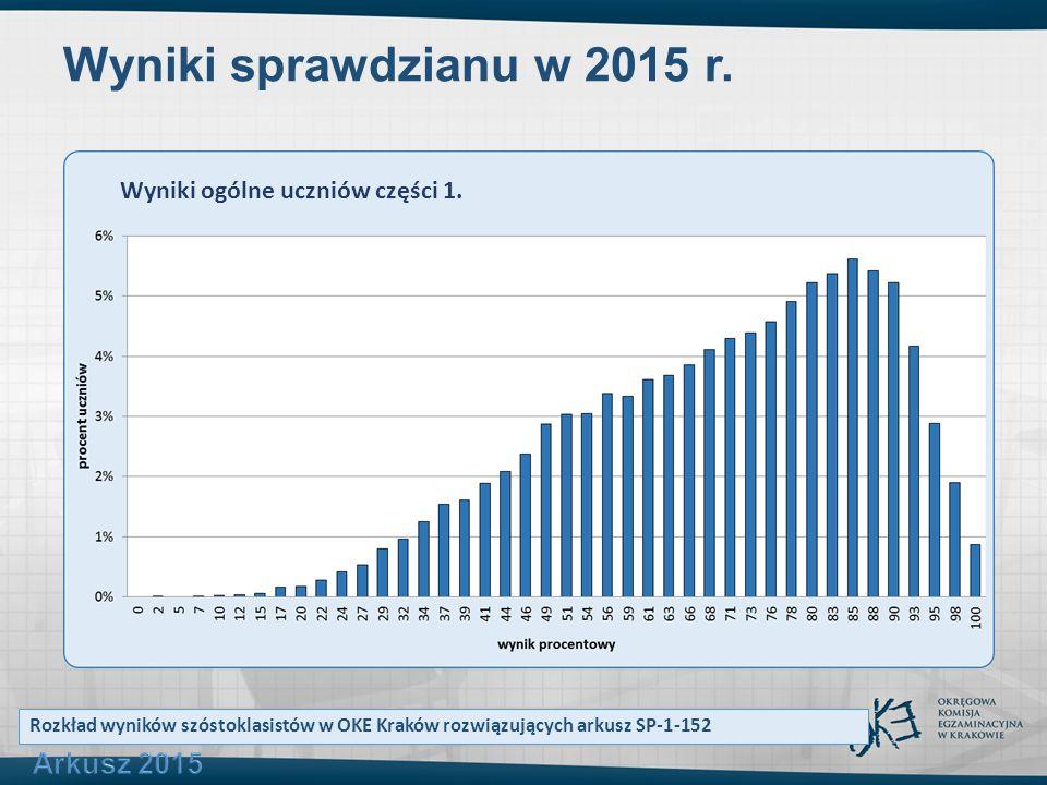 Wyniki sprawdzianu w 2015 r. Rozkład wyników szóstoklasistów w OKE Kraków rozwiązujących arkusz SP-1-152 Wyniki ogólne uczniów części 1.