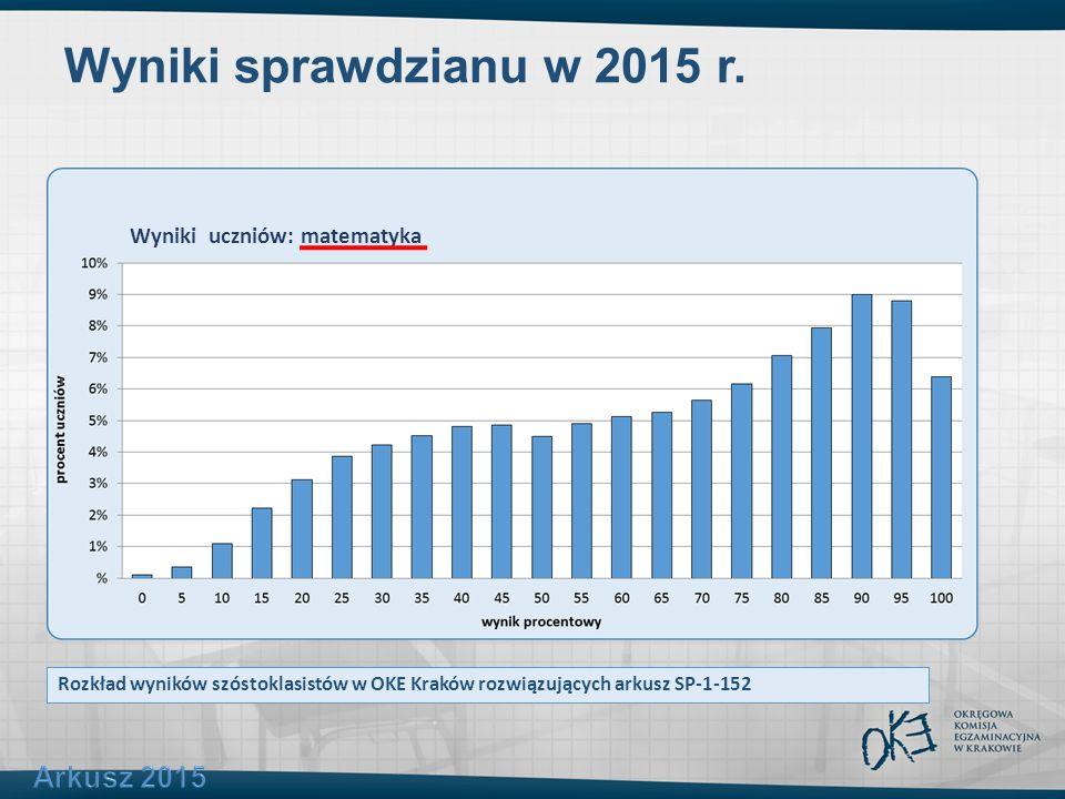 Wyniki sprawdzianu w 2015 r. Rozkład wyników szóstoklasistów w OKE Kraków rozwiązujących arkusz SP-1-152 Wyniki uczniów: matematyka