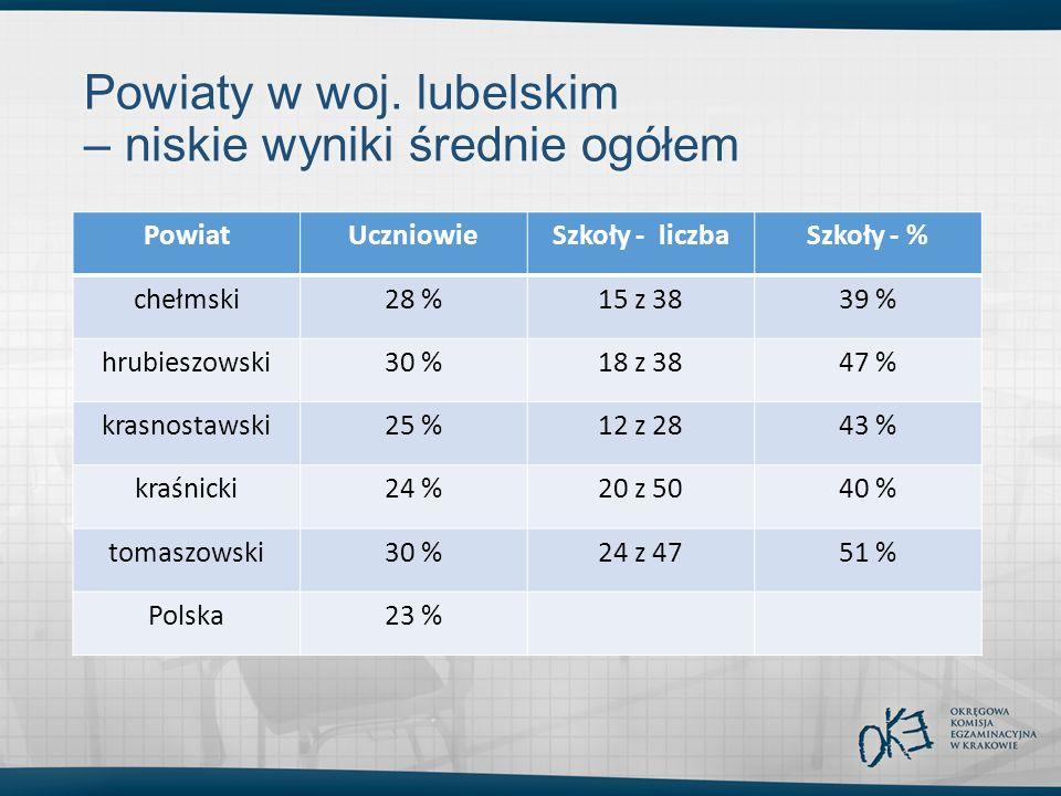 Powiaty w woj. lubelskim – niskie wyniki średnie ogółem PowiatUczniowieSzkoły - liczbaSzkoły - % chełmski28 %15 z 3839 % hrubieszowski30 %18 z 3847 %