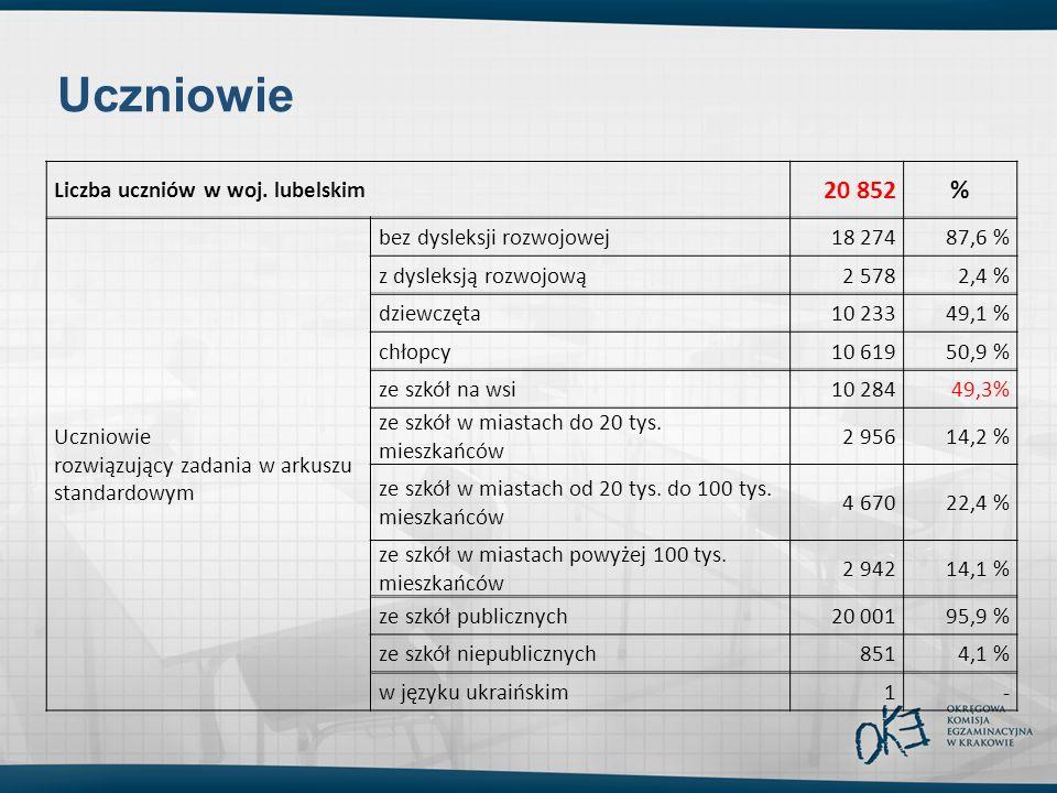 Liczba uczniów w woj. lubelskim 20 852% Uczniowie rozwiązujący zadania w arkuszu standardowym bez dysleksji rozwojowej18 27487,6 % z dysleksją rozwojo