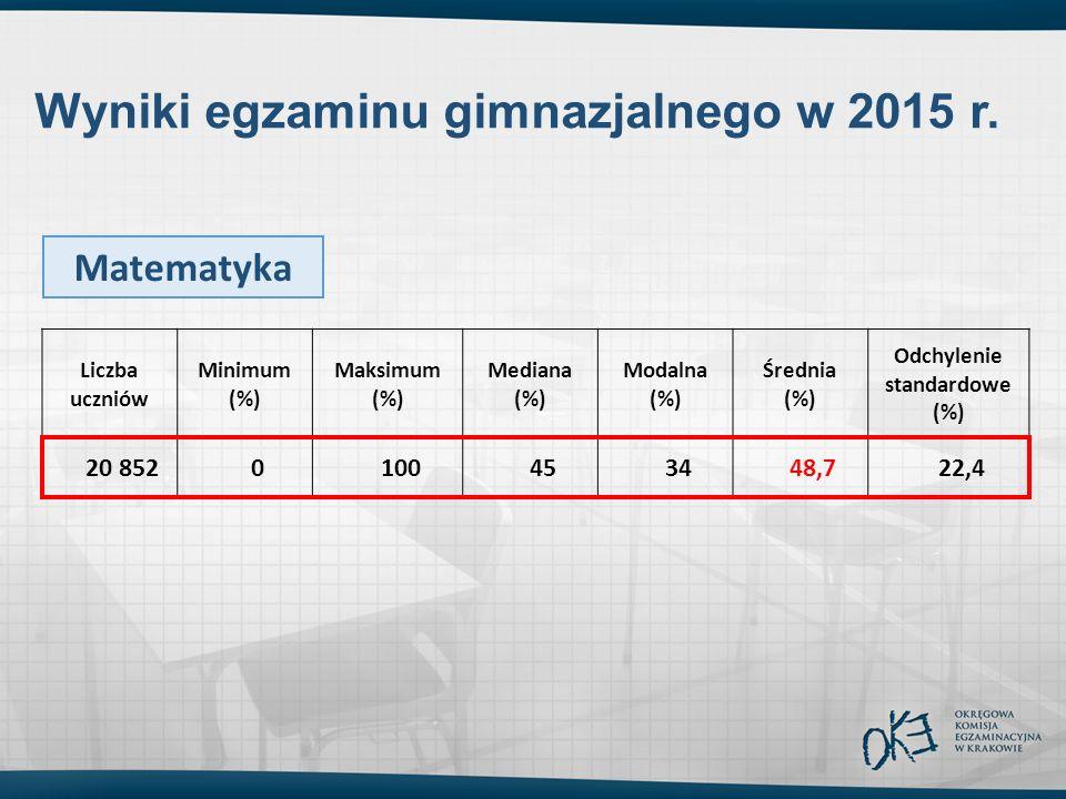 Liczba uczniów Minimum (%) Maksimum (%) Mediana (%) Modalna (%) Średnia (%) Odchylenie standardowe (%) 20 8520100453448,722,4 Wyniki egzaminu gimnazjalnego w 2015 r.