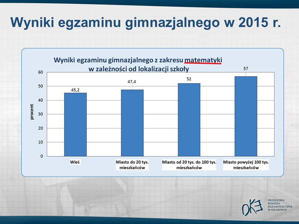 Wyniki egzaminu gimnazjalnego w 2015 r.