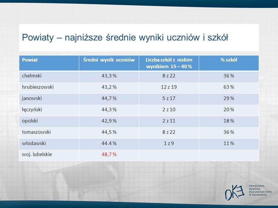 Powiaty – najniższe średnie wyniki uczniów i szkół PowiatŚredni wynik uczniówLiczba szkół z niskim wynikiem 15 – 40 % % szkół chełmski43,3 %8 z 2236 % hrubieszowski43,2 %12 z 1963 % janowski44,7 %5 z 1729 % łęczyński44,3 %2 z 1020 % opolski42,9 %2 z 1118 % tomaszowski44,5 %8 z 2236 % włodawski44.4 %1 z 911 % woj.