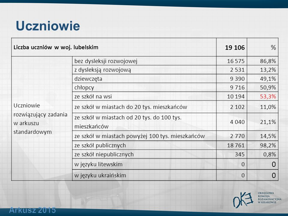 Uczniowie Liczba uczniów w woj. lubelskim 19 106% Uczniowie rozwiązujący zadania w arkuszu standardowym bez dysleksji rozwojowej16 57586,8% z dysleksj