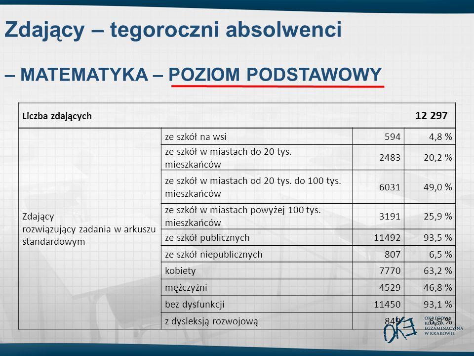 Zdający – tegoroczni absolwenci – MATEMATYKA – POZIOM PODSTAWOWY Liczba zdających 12 297 Zdający rozwiązujący zadania w arkuszu standardowym ze szkół na wsi5944,8 % ze szkół w miastach do 20 tys.