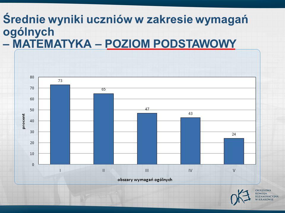 Średnie wyniki uczniów w zakresie wymagań ogólnych – MATEMATYKA – POZIOM PODSTAWOWY