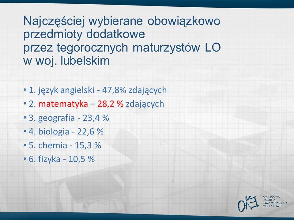 Najczęściej wybierane obowiązkowo przedmioty dodatkowe przez tegorocznych maturzystów LO w woj. lubelskim