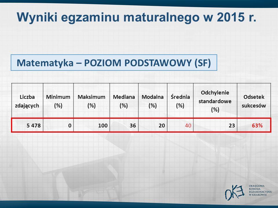 Wyniki egzaminu maturalnego w 2015 r. Liczba zdających Minimum (%) Maksimum (%) Mediana (%) Modalna (%) Średnia (%) Odchylenie standardowe (%) Odsetek