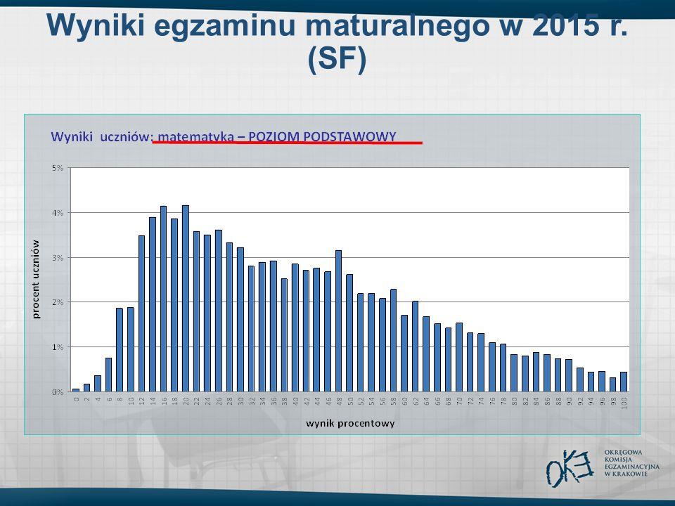 Wyniki egzaminu maturalnego w 2015 r. (SF)