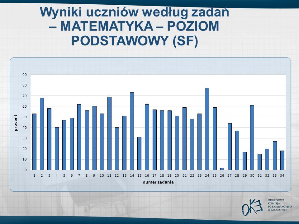 Wyniki uczniów według zadań – MATEMATYKA – POZIOM PODSTAWOWY (SF)