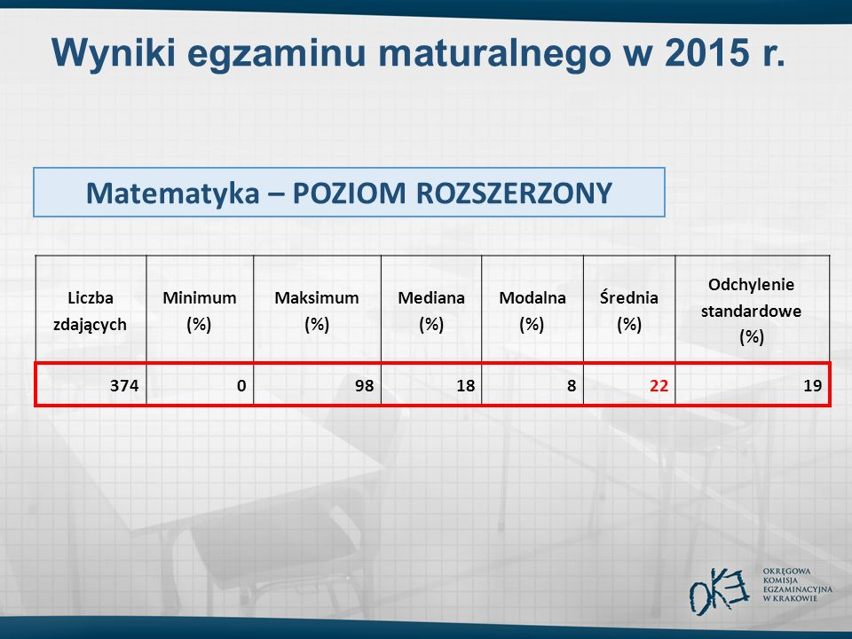 Wyniki egzaminu maturalnego w 2015 r. Liczba zdających Minimum (%) Maksimum (%) Mediana (%) Modalna (%) Średnia (%) Odchylenie standardowe (%) 3740981
