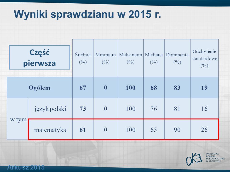 Wyniki sprawdzianu w 2015 r. Średnia (%) Minimum (%) Maksimum (%) Mediana (%) Dominanta (%) Odchylenie standardowe (%) Ogółem670100688319 w tym język