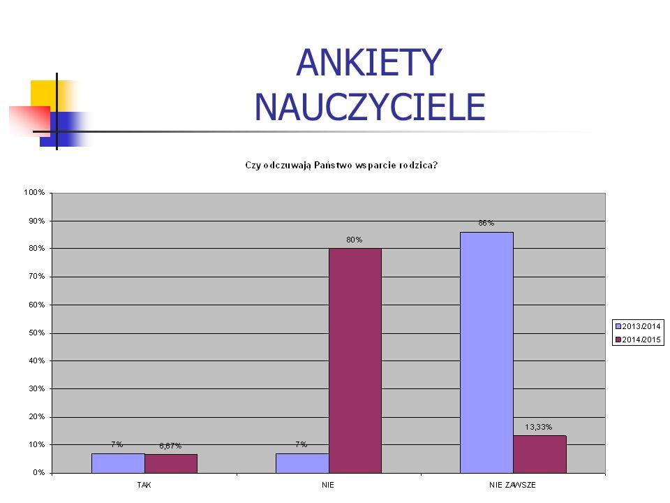 ANKIETY NAUCZYCIELE