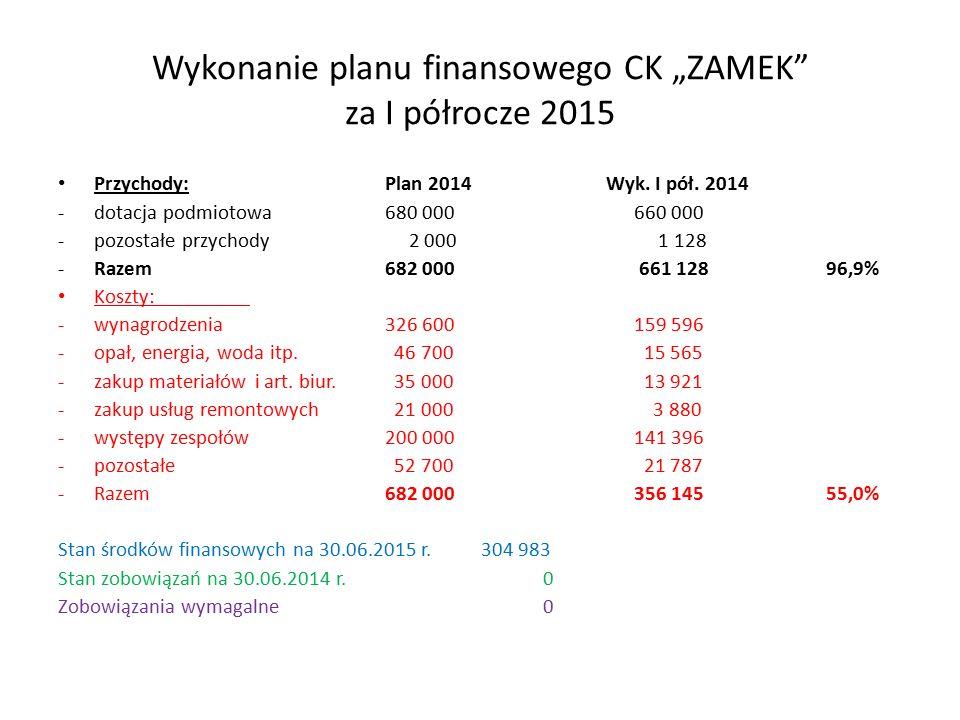 """Wykonanie planu finansowego CK """"ZAMEK za I półrocze 2015 Przychody: Plan 2014 Wyk."""