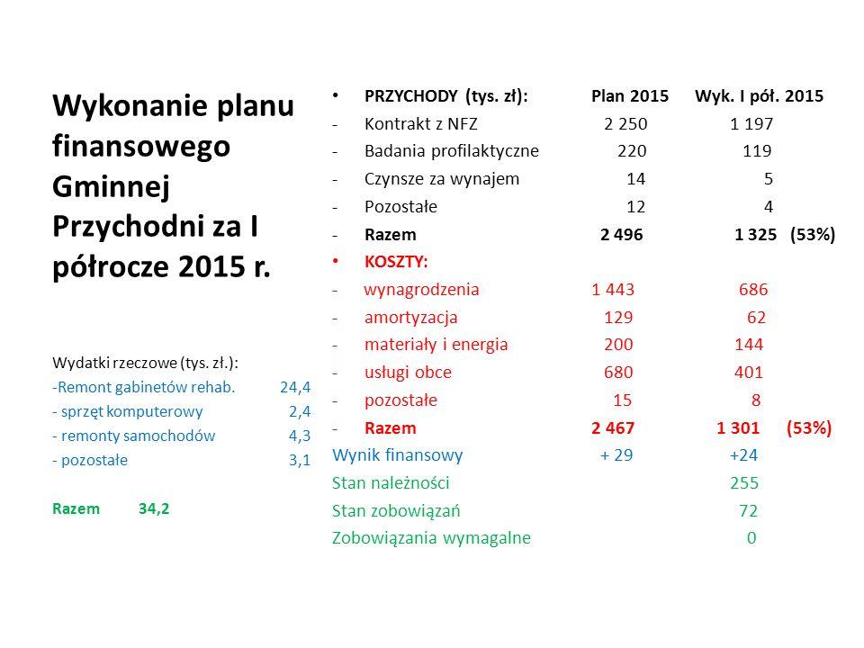 Wykonanie planu finansowego Gminnej Przychodni za I półrocze 2015 r.