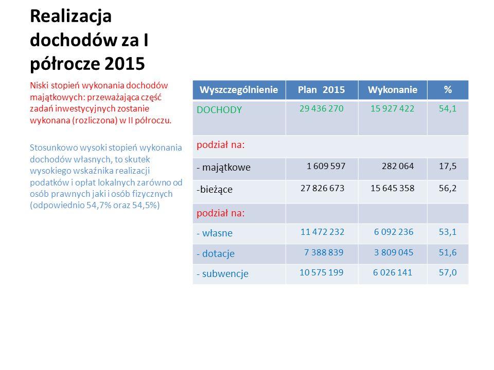 Realizacja dochodów za I półrocze 2015 WyszczególnieniePlan 2015Wykonanie% DOCHODY 29 436 27015 927 42254,1 podział na: - majątkowe 1 609 597 282 06417,5 -bieżące 27 826 67315 645 35856,2 podział na: - własne 11 472 232 6 092 23653,1 - dotacje 7 388 839 3 809 04551,6 - subwencje 10 575 1996 026 14157,0 Niski stopień wykonania dochodów majątkowych: przeważająca część zadań inwestycyjnych zostanie wykonana (rozliczona) w II półroczu.