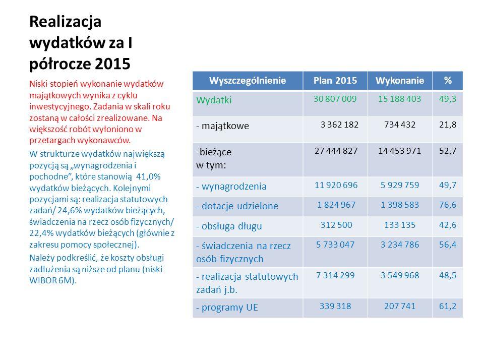 Wydatki majątkowe- wykonanie I półrocze 2015 ZadaniePlan 2015Wykonanie% Modernizacja drogi dojazdowej do gruntów ornych 870 mb/ Górne Morgi-Zdrojewo.