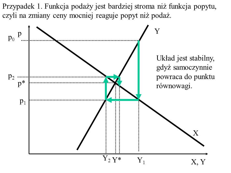 Równowaga jest stabilna, gdy układ wytrącony z punktu równowagi samoczynnie do niego powraca.