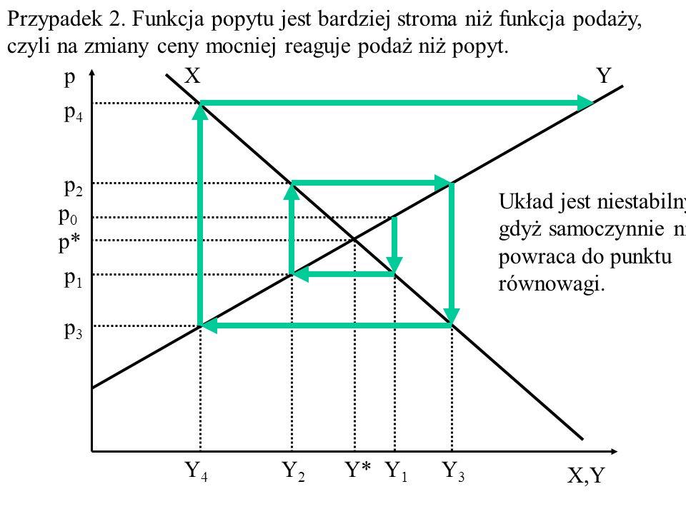 p 0 – cena rynkowa w okresie wyjściowym analizy, y 1 – na podstawie ceny p 0 oferenci przygotowali w okresie 1 podaż y 1 p 1 – podaży y 1 nie można sprzedać po cenie p 0, gdyż podaż jest większa od popytu i dlatego cena będzie musiała obniżyć się do poziomu p 1 aby cała produkcja znalazła zbyt, y 2 – na podstawie ceny p 1 oferenci przygotują na okres 2 podaż y 2 p 2 – podaż y 2 jest mniejsza od popytu i dlatego oferenci podniosą ceny swoich wyrobów do ceny p 2, gdyż dopiero wtedy popyt spadnie do poziomu y 2