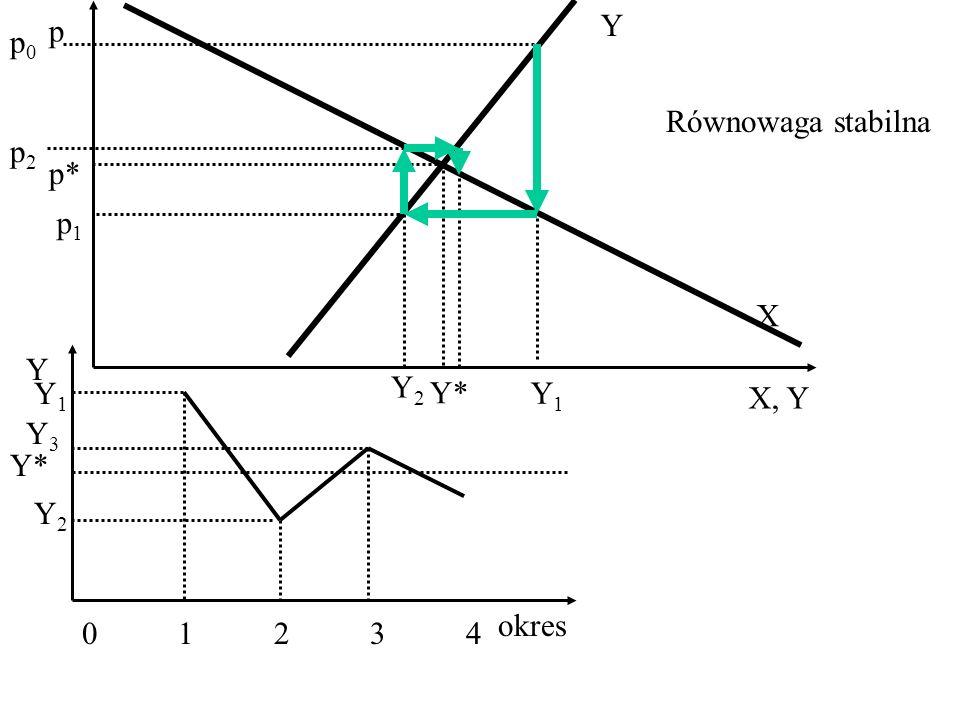 p0p0 Y X p* p X, Y Y* Y1Y1 p1p1 Y2Y2 p2p2 Y okres 0123401234 Y* Y1Y1 Y2Y2 Y3Y3 Równowaga stabilna