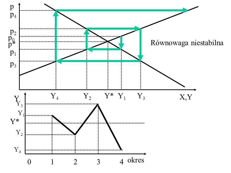 p X,Y p* Y* p0p0 Y1Y1 p1p1 Y2Y2 p2p2 Y3Y3 p3p3 Y4Y4 p4p4 Y okres 0123401234 Y* Równowaga niestabilna Y1Y1 Y2Y2 Y3Y3 Y4Y4
