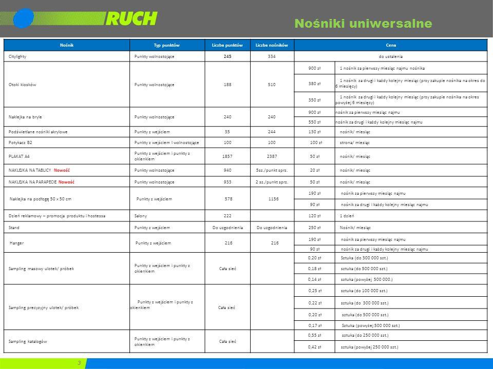 Program lojalnościowy dla Kontrahentów RUCH