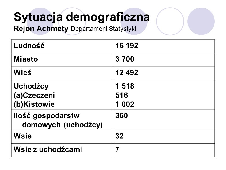 Sytuacja demograficzna Rejon Achmety Departament Statystyki Ludność16 192 Miasto3 700 Wieś12 492 Uchodźcy (a)Czeczeni (b)Kistowie 1 518 516 1 002 Iloś