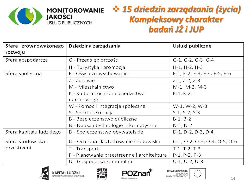  15 dziedzin zarządzania (życia) Kompleksowy charakter badań JŻ i JUP 14