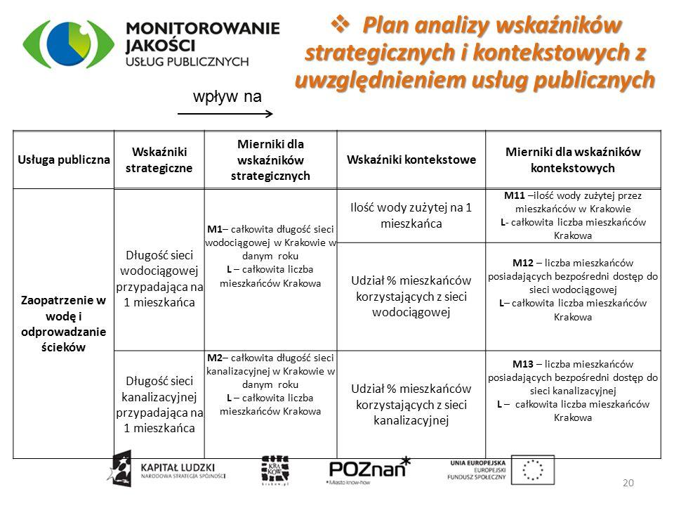  Plan analizy wskaźników strategicznych i kontekstowych z uwzględnieniem usług publicznych 20 Usługa publiczna Wskaźniki strategiczne Mierniki dla wskaźników strategicznych Wskaźniki kontekstowe Mierniki dla wskaźników kontekstowych Zaopatrzenie w wodę i odprowadzanie ścieków Długość sieci wodociągowej przypadająca na 1 mieszkańca M1– całkowita długość sieci wodociągowej w Krakowie w danym roku L – całkowita liczba mieszkańców Krakowa Ilość wody zużytej na 1 mieszkańca M11 –ilość wody zużytej przez mieszkańców w Krakowie L- całkowita liczba mieszkańców Krakowa Udział % mieszkańców korzystających z sieci wodociągowej M12 – liczba mieszkańców posiadających bezpośredni dostęp do sieci wodociągowej L– całkowita liczba mieszkańców Krakowa Długość sieci kanalizacyjnej przypadająca na 1 mieszkańca M2– całkowita długość sieci kanalizacyjnej w Krakowie w danym roku L – całkowita liczba mieszkańców Krakowa Udział % mieszkańców korzystających z sieci kanalizacyjnej M13 – liczba mieszkańców posiadających bezpośredni dostęp do sieci kanalizacyjnej L – całkowita liczba mieszkańców Krakowa wpływ na