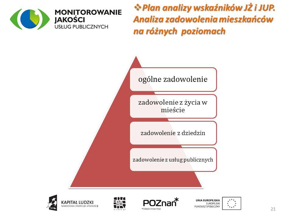  Plan analizy wskaźników JŻ i JUP.