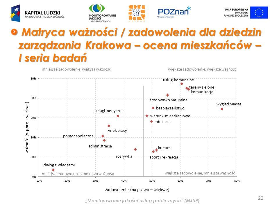 """""""Monitorowanie jakości usług publicznych (MJUP) Matryca ważności / zadowolenia dla dziedzin zarządzania Krakowa – ocena mieszkańców – I seria badań Matryca ważności / zadowolenia dla dziedzin zarządzania Krakowa – ocena mieszkańców – I seria badań 22"""