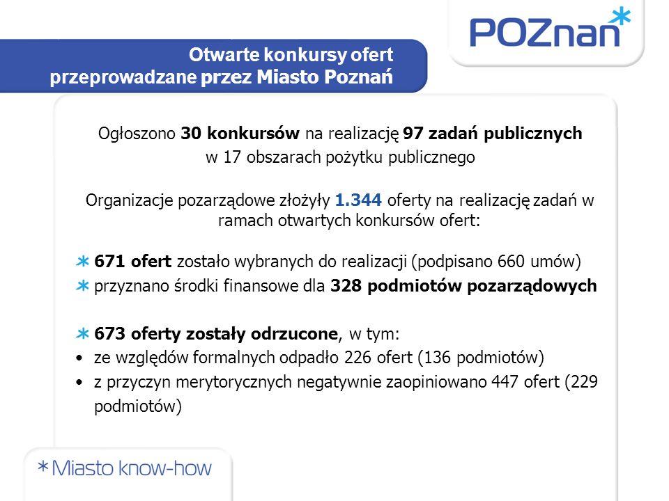 Otwarte konkursy ofert przeprowadzane przez Miasto Poznań Ogłoszono 30 konkursów na realizację 97 zadań publicznych w 17 obszarach pożytku publicznego Organizacje pozarządowe złożyły 1.344 oferty na realizację zadań w ramach otwartych konkursów ofert: 671 ofert zostało wybranych do realizacji (podpisano 660 umów) przyznano środki finansowe dla 328 podmiotów pozarządowych 673 oferty zostały odrzucone, w tym: ze względów formalnych odpadło 226 ofert (136 podmiotów) z przyczyn merytorycznych negatywnie zaopiniowano 447 ofert (229 podmiotów)
