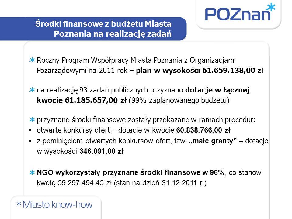 Środki finansowe z budżetu Miasta Poznania na realizację zadań Roczny Program Współpracy Miasta Poznania z Organizacjami Pozarządowymi na 2011 rok – plan w wysokości 61.659.138,00 zł na realizację 93 zadań publicznych przyznano dotacje w łącznej kwocie 61.185.657,00 zł (99% zaplanowanego budżetu) przyznane środki finansowe zostały przekazane w ramach procedur:  otwarte konkursy ofert – dotacje w kwocie 60.838.766,00 zł  z pominięciem otwartych konkursów ofert, tzw.