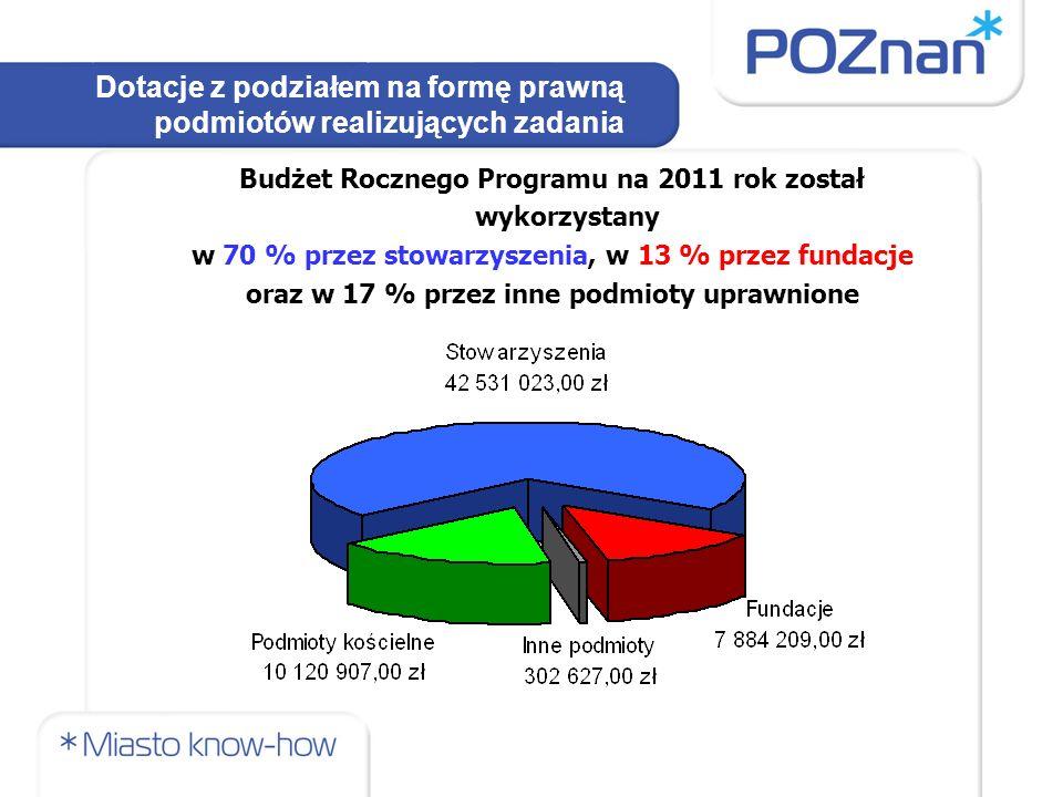 Dotacje z podziałem na formę prawną podmiotów realizujących zadania Budżet Rocznego Programu na 2011 rok został wykorzystany w 70 % przez stowarzyszenia, w 13 % przez fundacje oraz w 17 % przez inne podmioty uprawnione