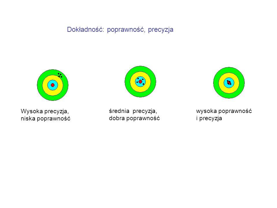 Wysoka precyzja, niska poprawność Dokładność: poprawność, precyzja wysoka poprawność i precyzja średnia precyzja, dobra poprawność