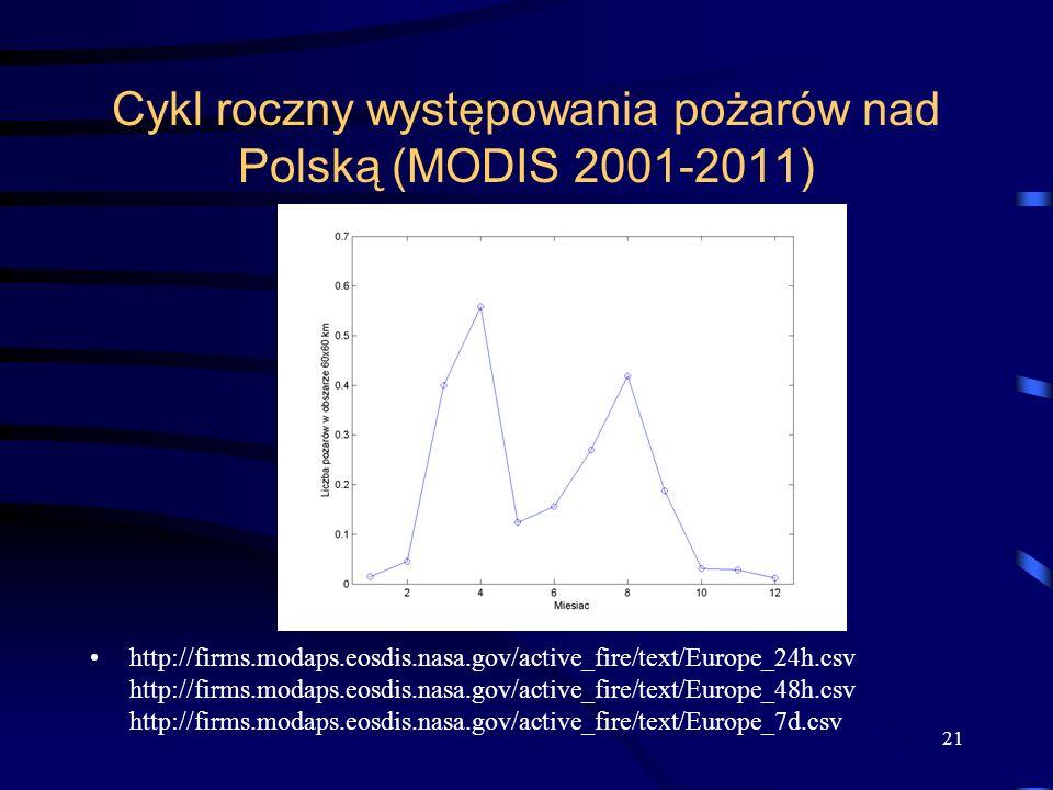 Cykl roczny występowania pożarów nad Polską (MODIS 2001-2011) http://firms.modaps.eosdis.nasa.gov/active_fire/text/Europe_24h.csv http://firms.modaps.eosdis.nasa.gov/active_fire/text/Europe_48h.csv http://firms.modaps.eosdis.nasa.gov/active_fire/text/Europe_7d.csv 21