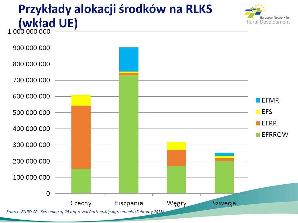 Przykłady alokacji środków na RLKS (wkład UE) Source: ENRD CP - Screening of 28 approved Partnership Agreements (February 2015)