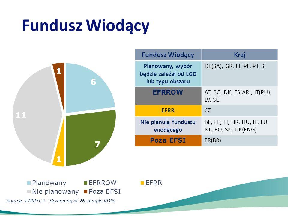 Fundusz Wiodący Kraj Planowany, wybór będzie zależał od LGD lub typu obszaru DE(SA), GR, LT, PL, PT, SI EFRROW AT, BG, DK, ES(AR), IT(PU), LV, SE EFRR